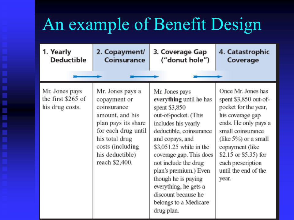 An example of Benefit Design