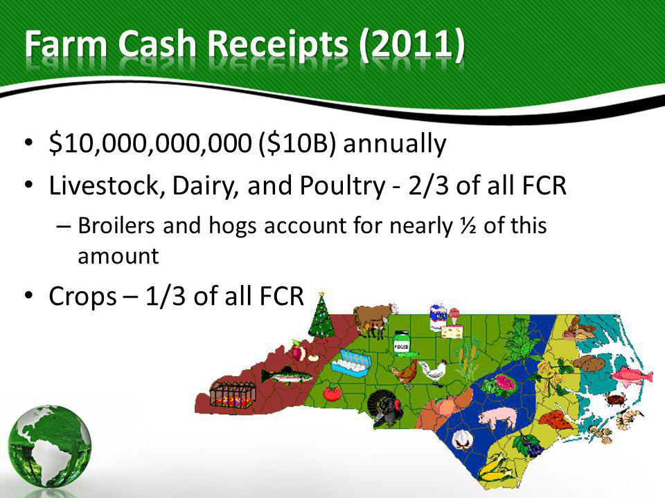 Farm Cash Receipts (2011) $10,000,000,000 ($10B) annually