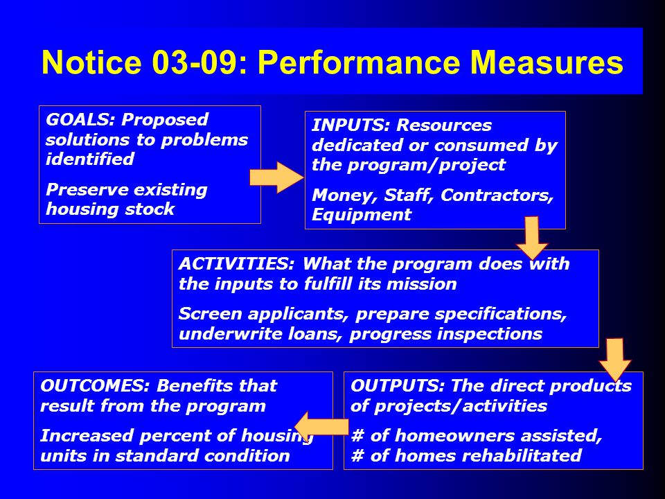 Notice 03-09: Performance Measures