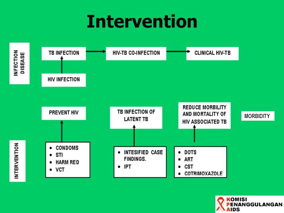 Intervention MORBIDITY