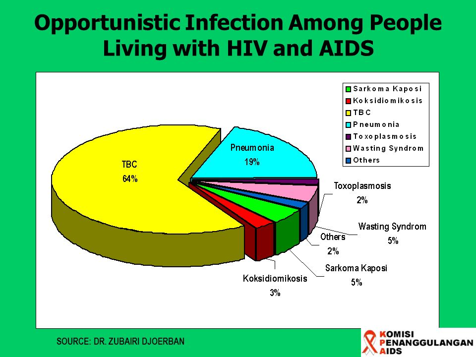 Opportunistic Infection Among People Living with HIV and AIDS