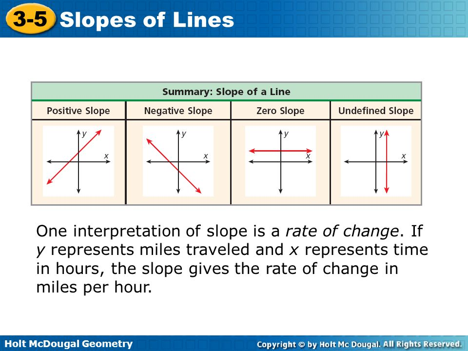 One interpretation of slope is a rate of change
