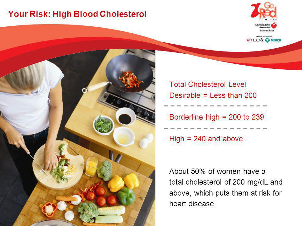 Your Risk: High Blood Cholesterol