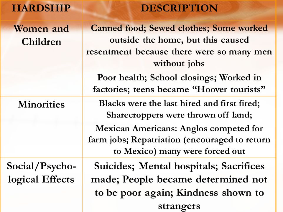 Social/Psycho-logical Effects