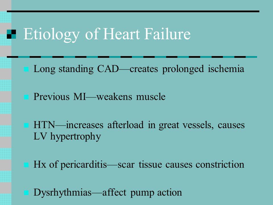 Etiology of Heart Failure