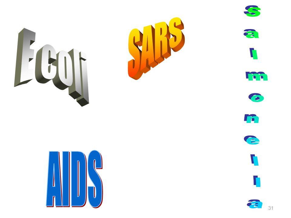 SARS E coli Salmonella AIDS