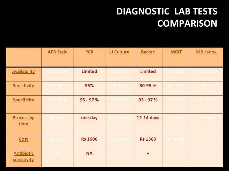 DIAGNOSTIC LAB TESTS COMPARISON