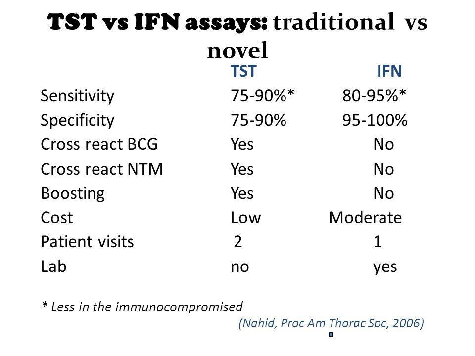TST vs IFN assays: traditional vs novel