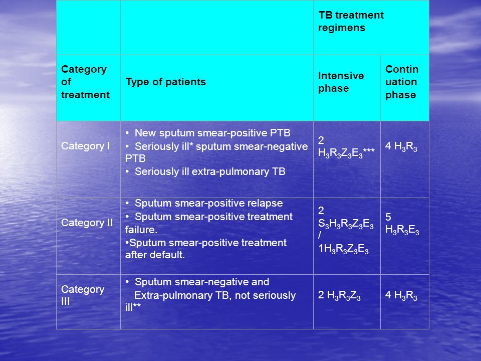 TB treatment regimens. Category of treatment. Type of patients. Intensive phase. Continuation phase.