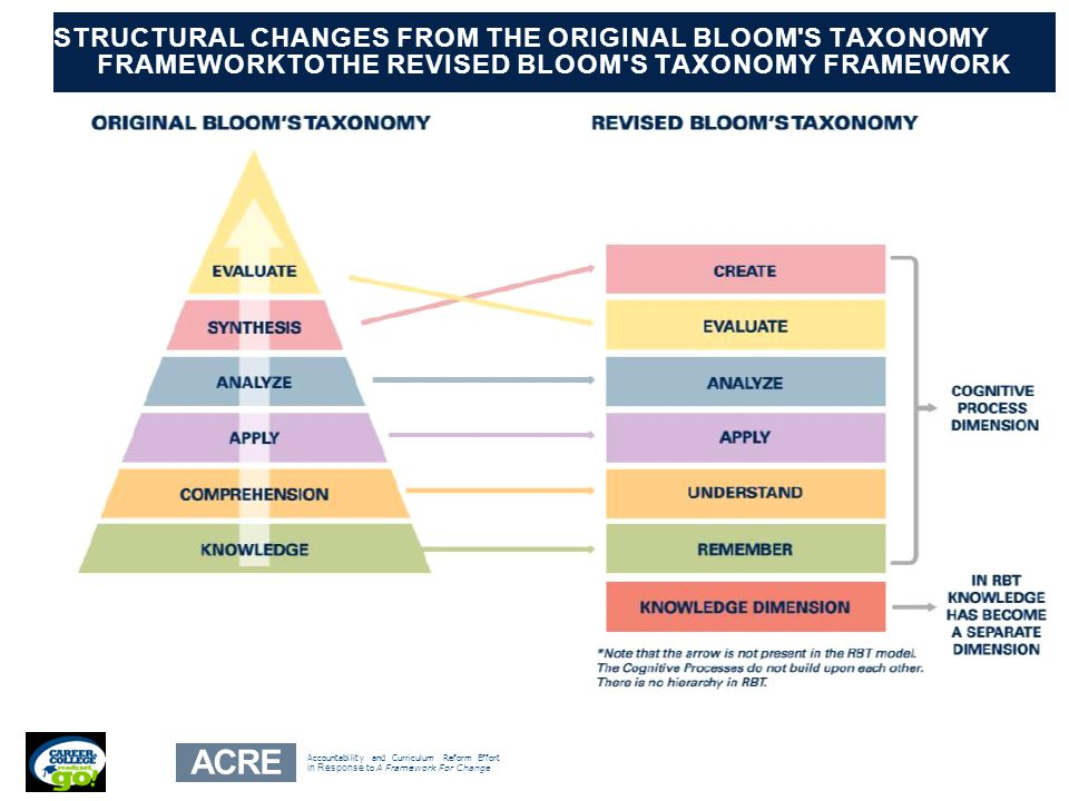 FRAMEWORKTOTHE REVISED BLOOM S TAXONOMY FRAMEWORK