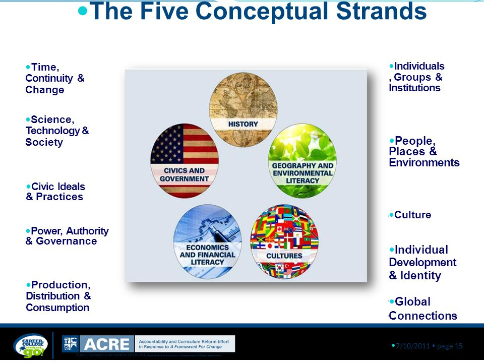 The Five Conceptual Strands