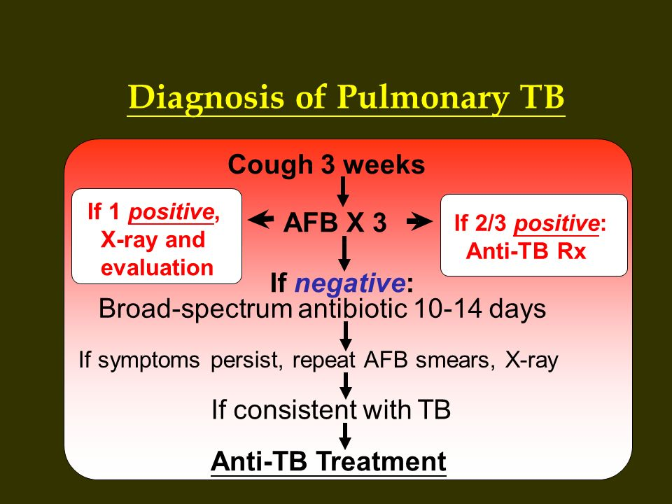 Diagnosis of Pulmonary TB