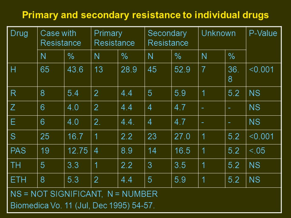 Primary and secondary resistance to individual drugs