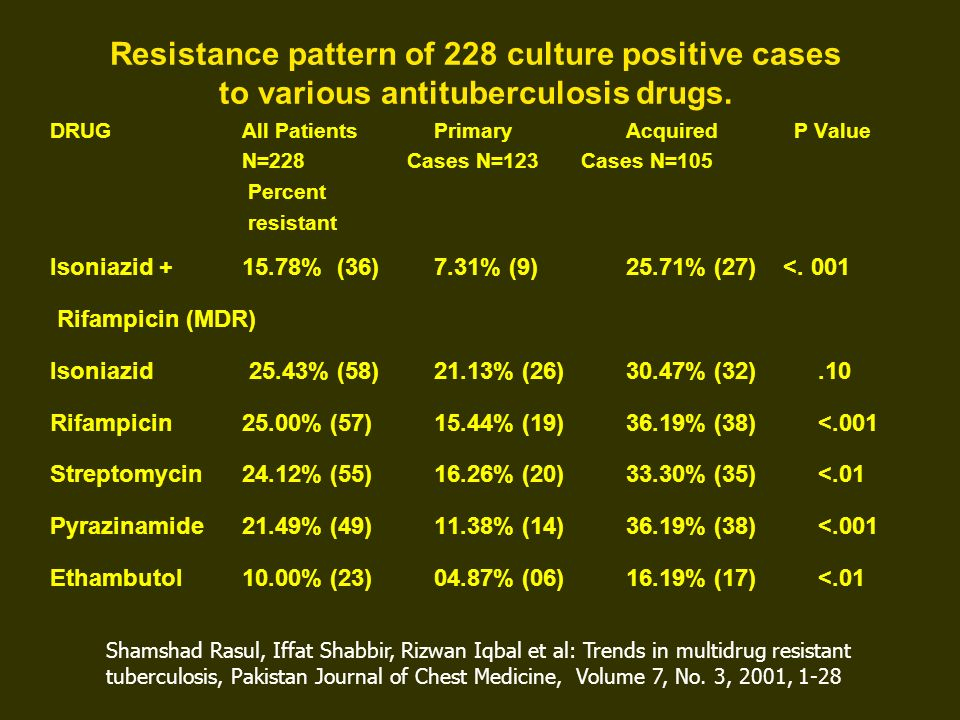 Resistance pattern of 228 culture positive cases to various antituberculosis drugs.