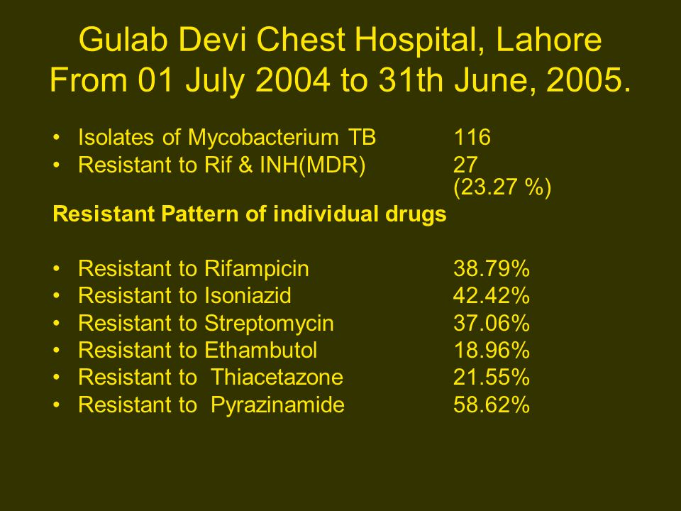 Gulab Devi Chest Hospital, Lahore From 01 July 2004 to 31th June, 2005.