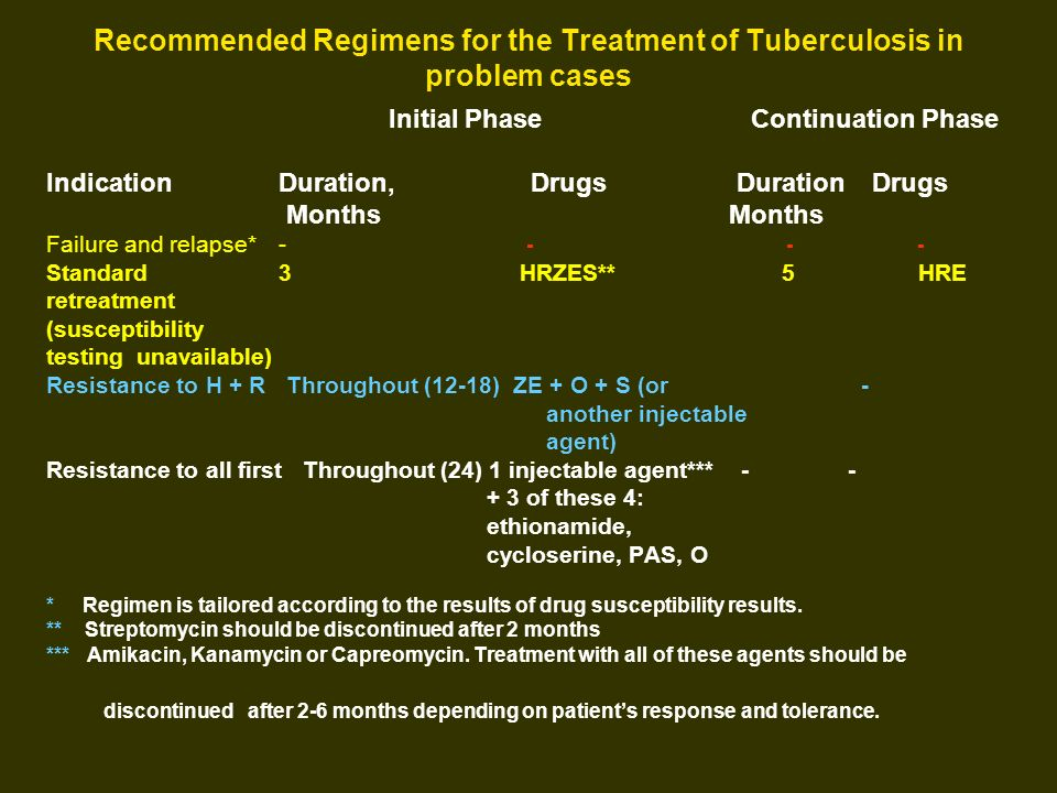 Recommended Regimens for the Treatment of Tuberculosis in problem cases