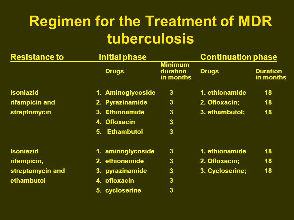 Regimen for the Treatment of MDR tuberculosis