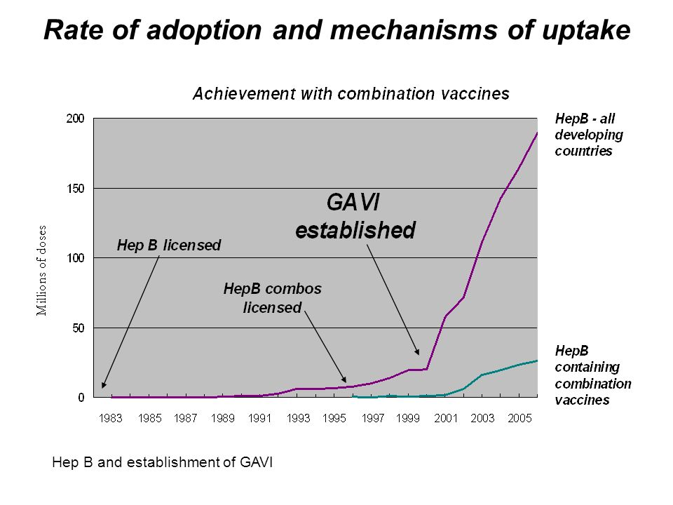 Rate of adoption and mechanisms of uptake