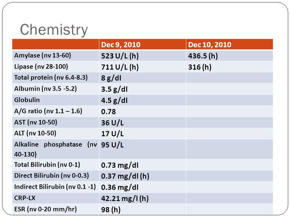 Chemistry Dec 9, 2010 Dec 10, 2010 523 U/L (h) 436.5 (h) 711 U/L (h)