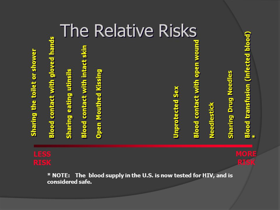 The Relative Risks LESS MORE RISK RISK