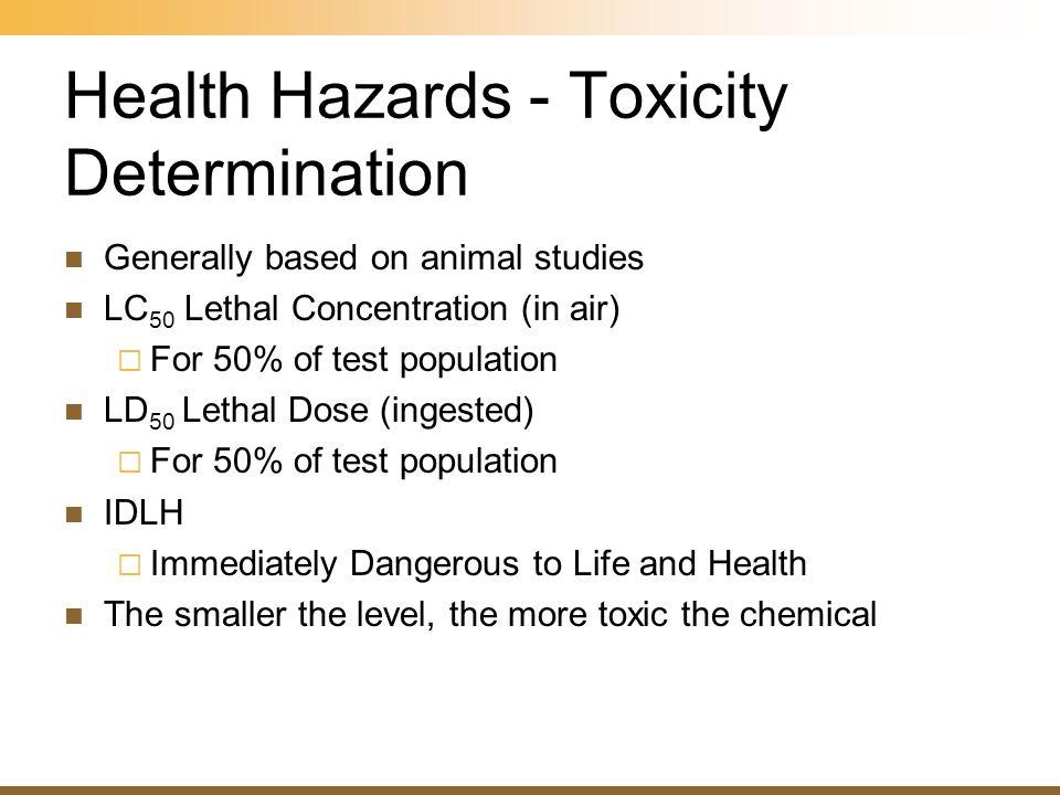 Health Hazards - Toxicity Determination