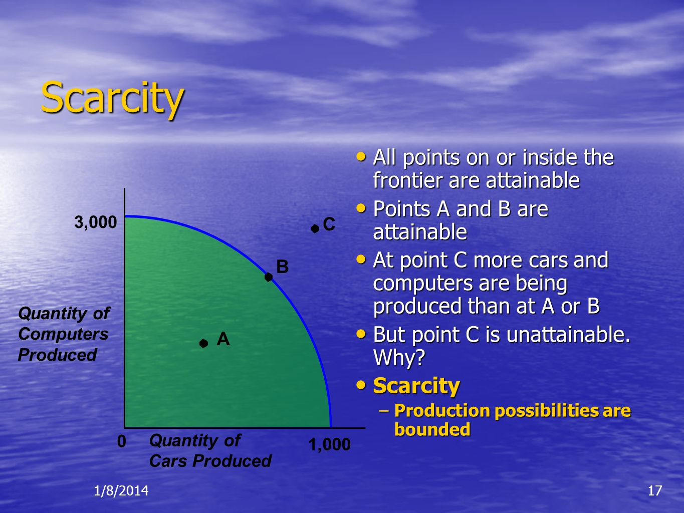 Scarcity All points on or inside the frontier are attainable
