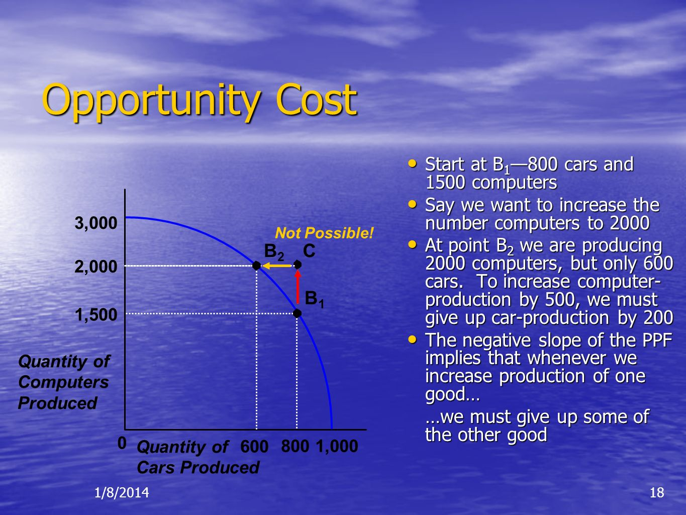 Opportunity Cost Start at B1—800 cars and 1500 computers