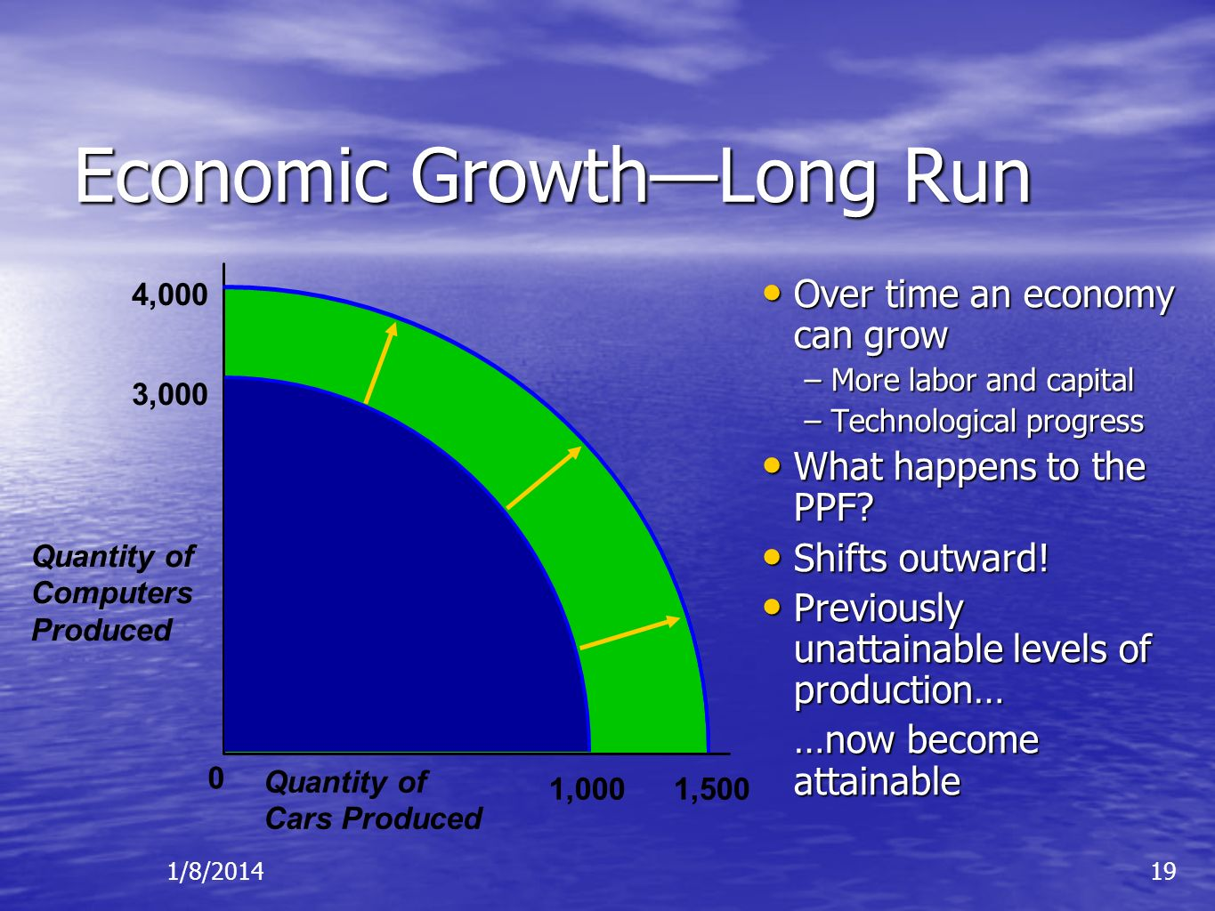 Economic Growth—Long Run