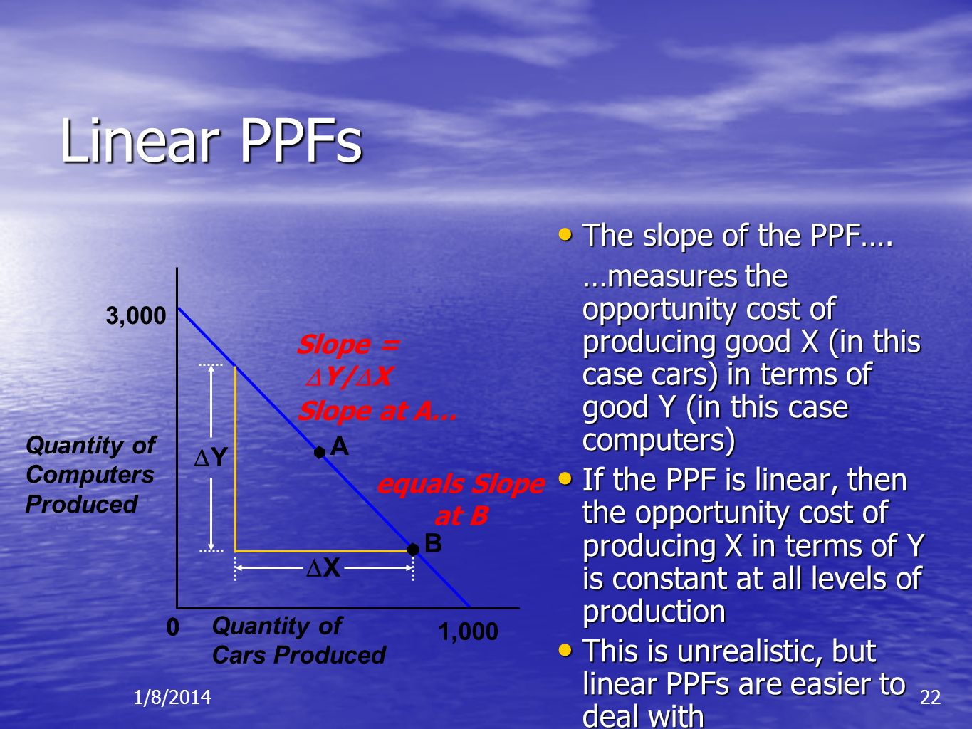 Linear PPFs The slope of the PPF….