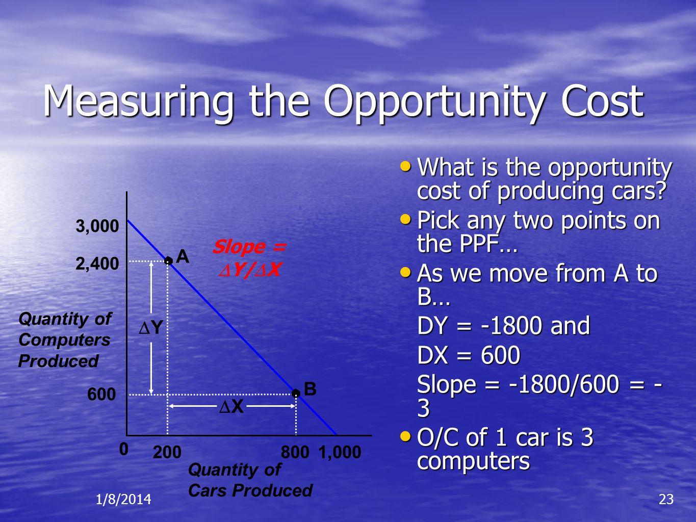 Measuring the Opportunity Cost