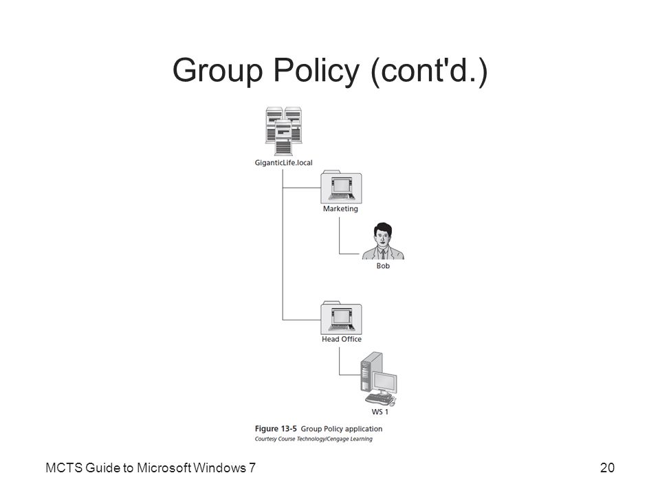 Group Policy (cont d.) MCTS Guide to Microsoft Windows 7