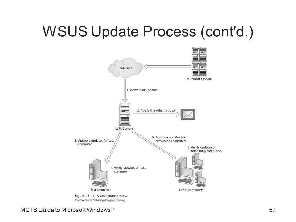 WSUS Update Process (cont d.)