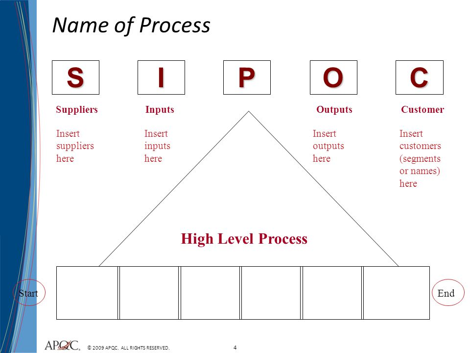 S I P O C Name of Process High Level Process Suppliers Inputs Outputs