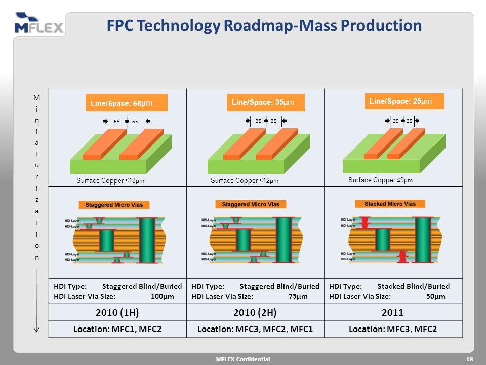 FPC Technology Roadmap-Mass Production