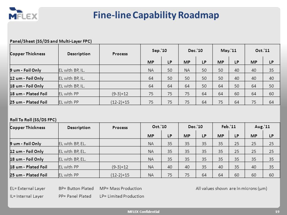 Fine-line Capability Roadmap