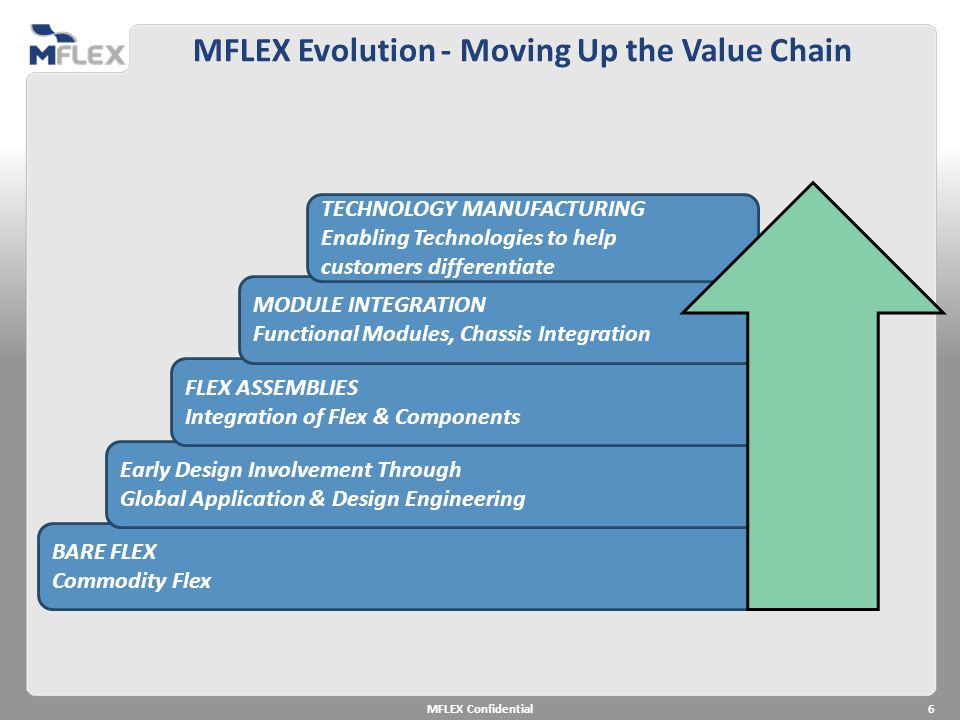 MFLEX Evolution - Moving Up the Value Chain