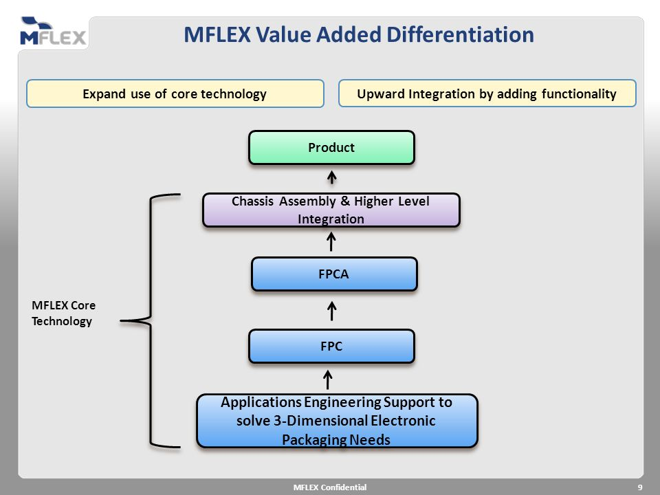 MFLEX Value Added Differentiation