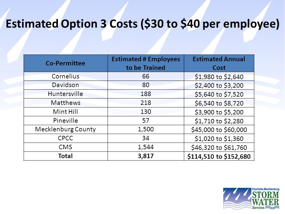 Estimated Option 3 Costs ($30 to $40 per employee)