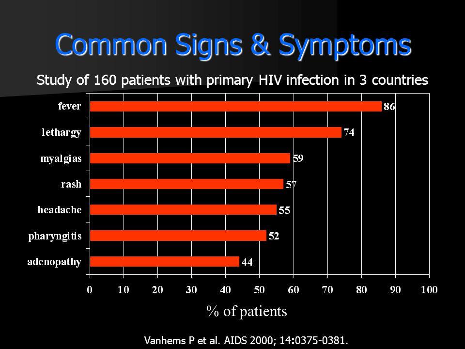 Common Signs & Symptoms