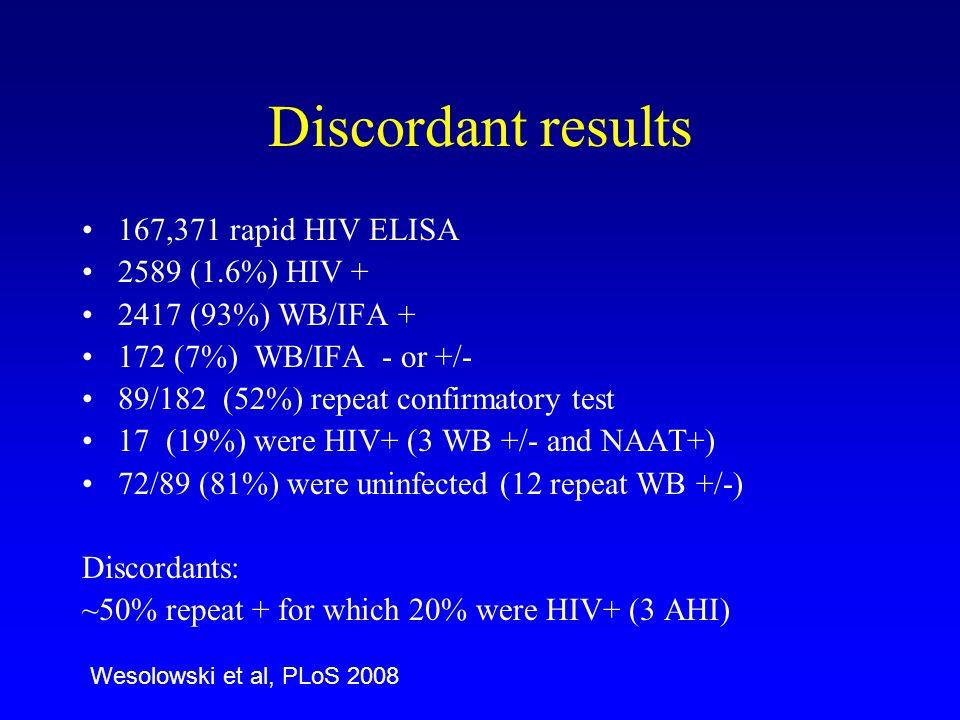 Discordant results 167,371 rapid HIV ELISA 2589 (1.6%) HIV +