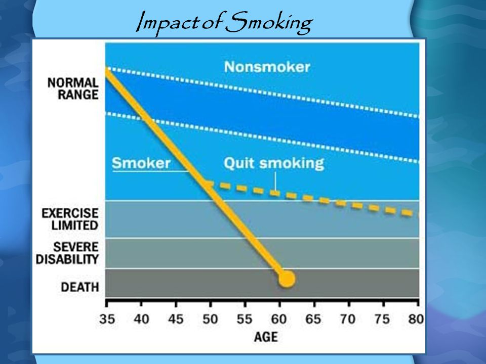 Impact of Smoking