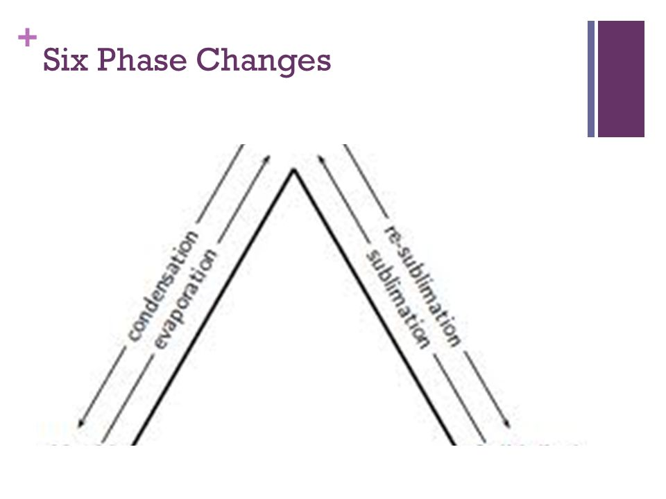 Six Phase Changes