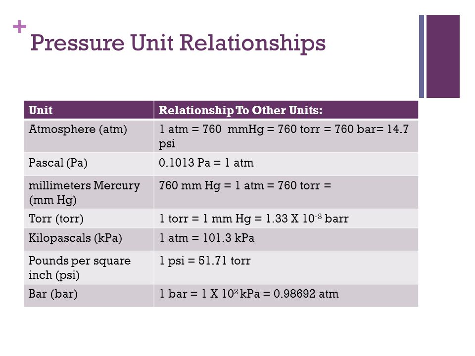 Pressure Unit Relationships