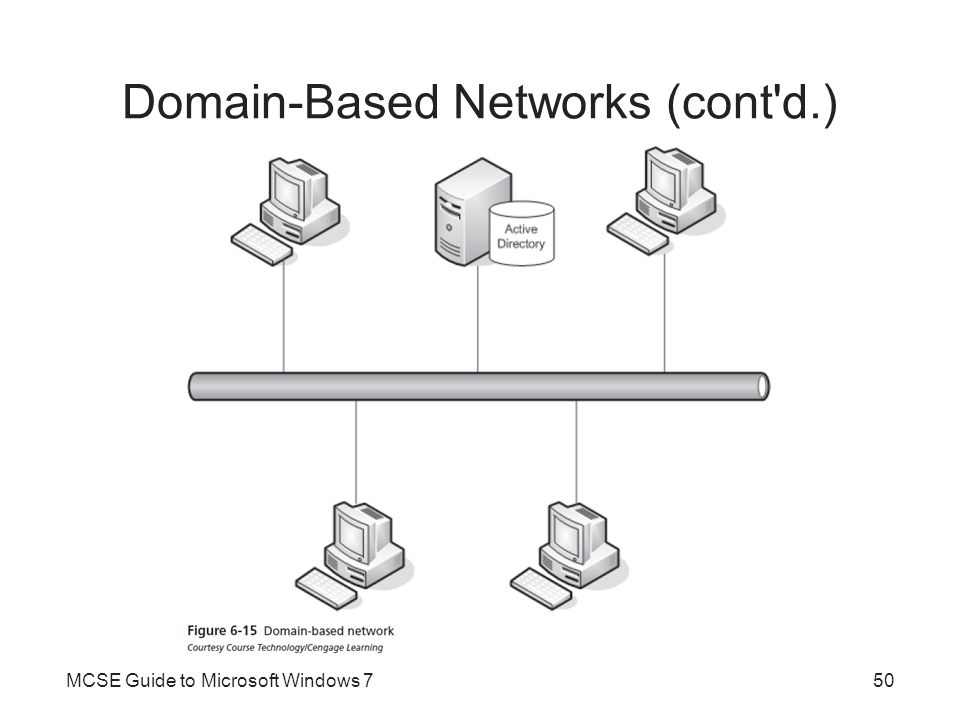 Domain-Based Networks (cont d.)