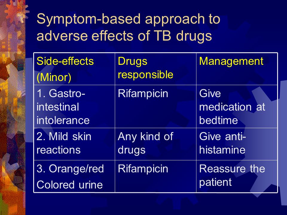 Symptom-based approach to adverse effects of TB drugs