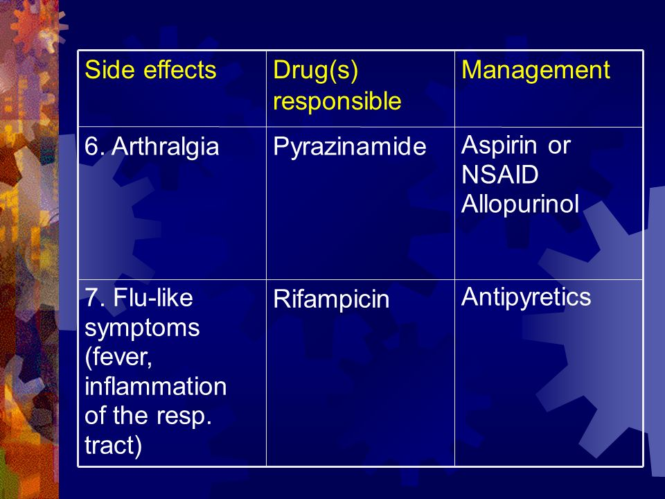 Antipyretics Rifampicin. 7. Flu-like symptoms. (fever, inflammation of the resp. tract) Aspirin or NSAID.