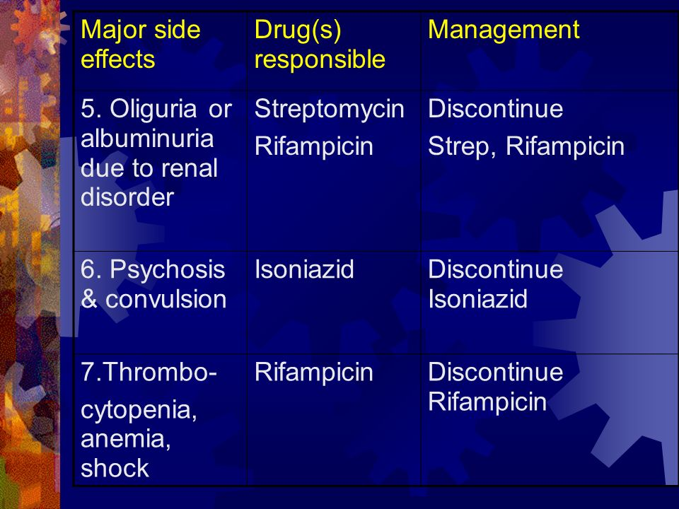 Major side effects Drug(s) responsible. Management. 5. Oliguria or albuminuria due to renal disorder.