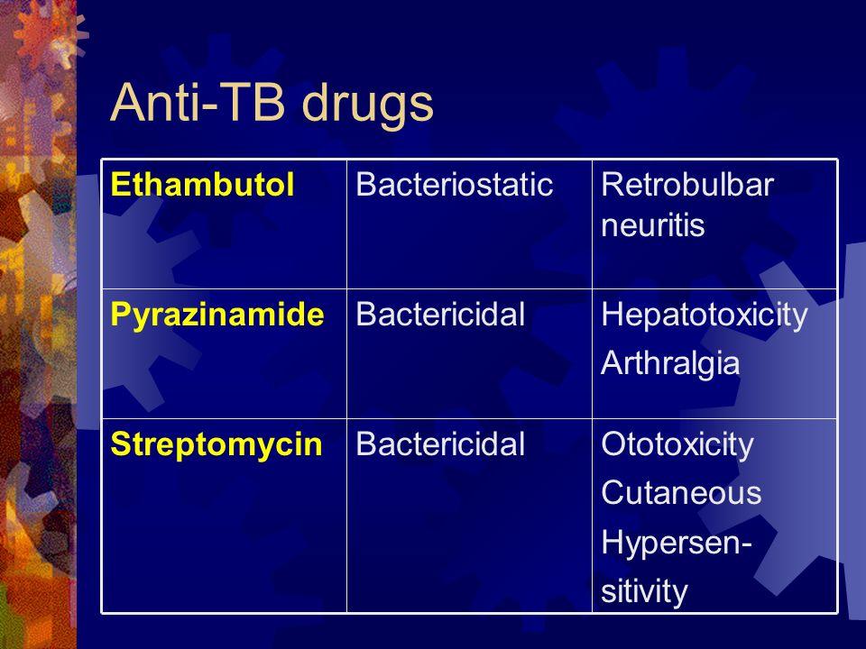 Anti-TB drugs Ototoxicity Cutaneous Hypersen- sitivity Bactericidal