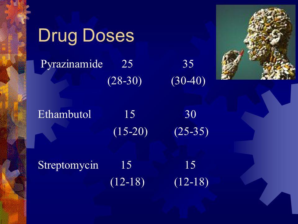 Drug Doses Pyrazinamide 25 35 (28-30) (30-40) Ethambutol 15 30