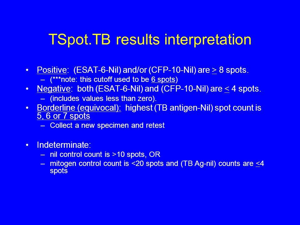 TSpot.TB results interpretation